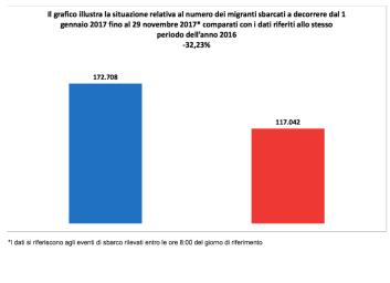 Immigrati: confronto migranti sbarcati tra il 2016 e il 2017